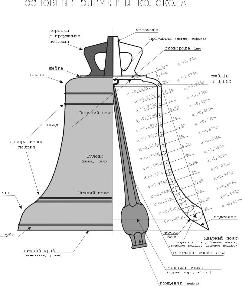 Изготовление колокола своими руками